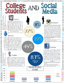 Student infographic from Fall 2012.